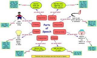 Parts of Speech Graphic