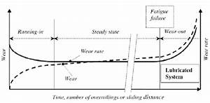 Schematic Representation Of The Wear Behavior As A