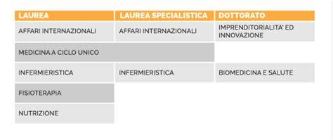 Test Specialistica Infermieristica - studiare medicina e professioni sanitarie all estero