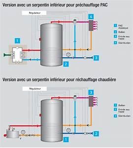 Ballon Eau Chaude : ballon eau chaude sanitaire ballon preparateur ecs ~ Premium-room.com Idées de Décoration