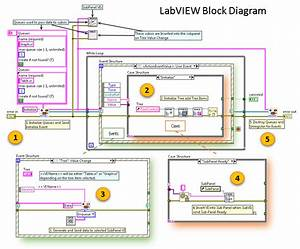 Building A Modern User Interface In Labview