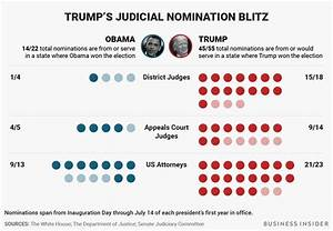 Trump is nominating a ton of judges and US attorneys ...