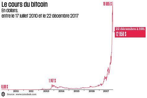 Bu sayfada 1 bitcoin kaç dolar? Ce que dit le nouveau krach du bitcoin - AgoraVox le média citoyen