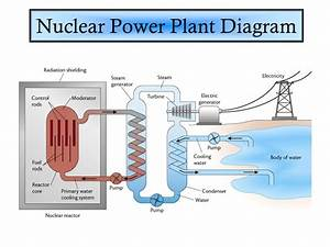 Nuclear Energy Notes 18 2  U0026 Ppt Video Online Download
