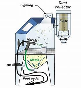 Blast Cabinets  U0026 Equipment