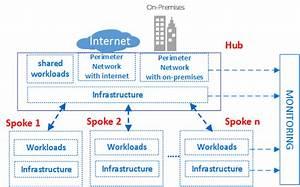 Azure Virtual Datacenter  A Network Perspective
