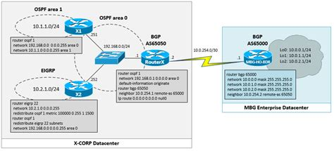 redistribute ospf route  bgp  cisco ios routermustbegeek