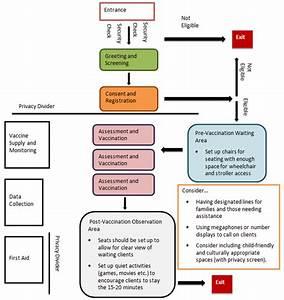 Vaccine Annex  Canadian Pandemic Influenza Preparedness