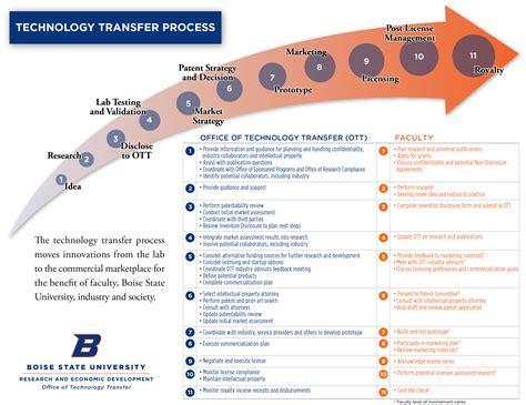 Technology Transfer Process | Office of Technology Transfer