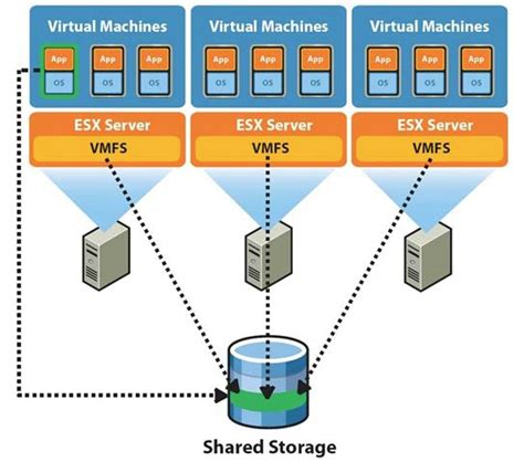 Vmware Diagram Simple by Setting Up And Managing Storage Devices Vmware Vcp 410 Prep
