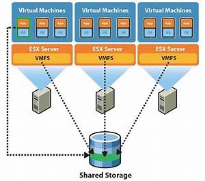 Setting Up And Managing Storage Devices