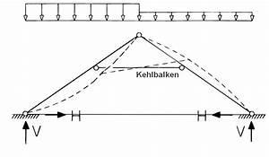 Dachstuhl Statik Berechnen : dachger st ~ Themetempest.com Abrechnung