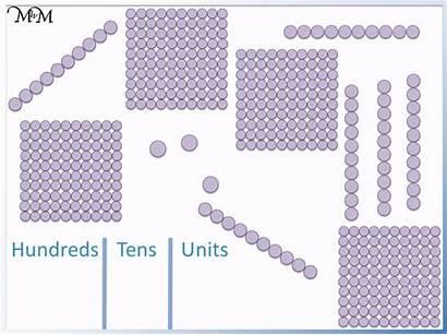 Tens Units Hundreds Place Value Htu Example