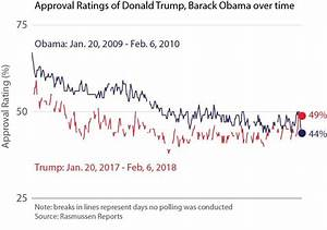 President Trump Tops Obama's Approval Rating for First ...