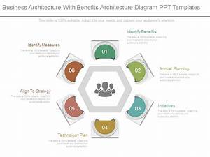Business Architecture With Benefits Architecture Diagram
