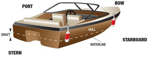 Boat Terms Left And Right by Boaters Should Be Familiar With The Following Safe Boating