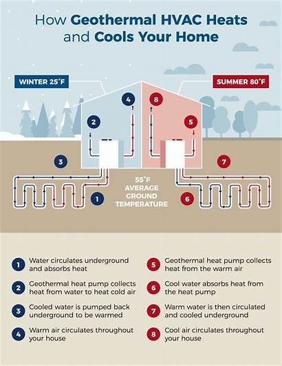 Geothermal Hvac Heat Works Heats Achieved