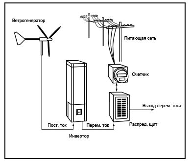 🎦 ветрогенератор. совершенно та же википедия. только лучше. wiki 2