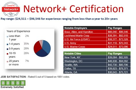 Network Support Technician Salary by What Pay For Comptia A Network Security