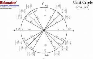 Unit Circle Chart  U0026 Blank Practice Chart  Pdf