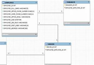 Database Design  Subclass  Or
