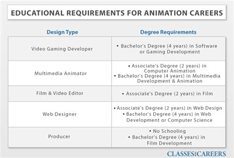 Career Requirements by Animation Design Degrees Animation