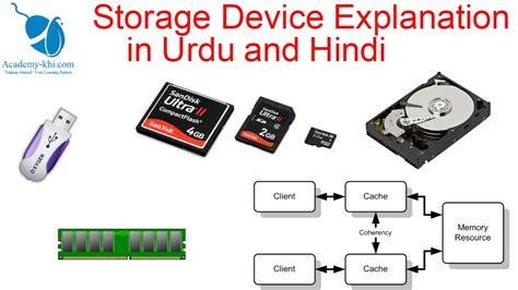 Computer Storage Devices (ram, Rom, Cache, Hdd)and Types