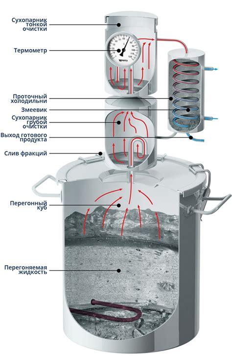 Метиловый спирт и определение наличия метанола в водке. Пикабу
