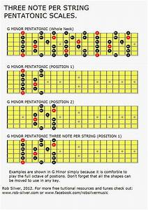 Guitar Scales Diagrams