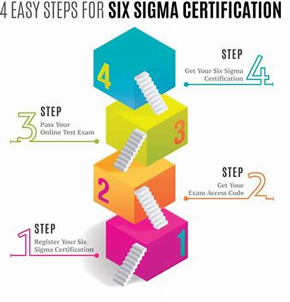 Sigma Six Certification Process Belt Institute Sixsigma