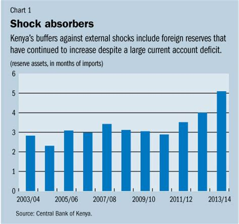 Kenya Poised To Reap Rewards Of Prudent Policies