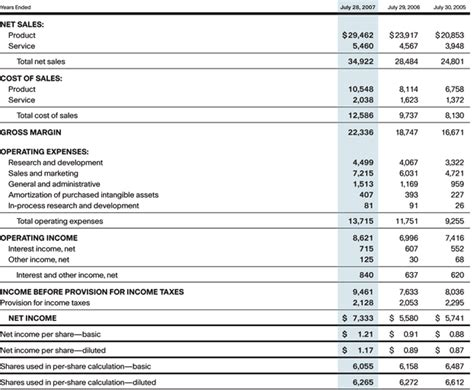 Consolidated Financial Statement Template by Consolidated Statements Of Operations Annual Report 2007 Cisco