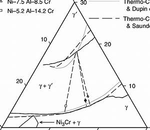 A Partial Ternary Phase Diagram Of The Ni