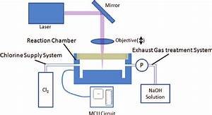 The Block Diagram Of Laser Induced Etching System