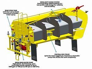 Mac  Mat Articulated Truck Tank Structure