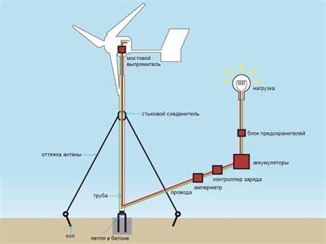 Ветроэнергетические установки ветрогенераторы – вопросы и ответы
