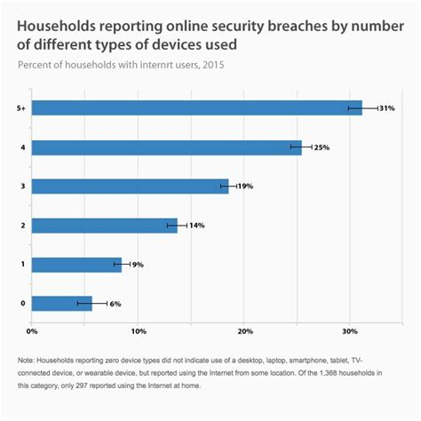 Vpn Use And Data Privacy Stats For 2016