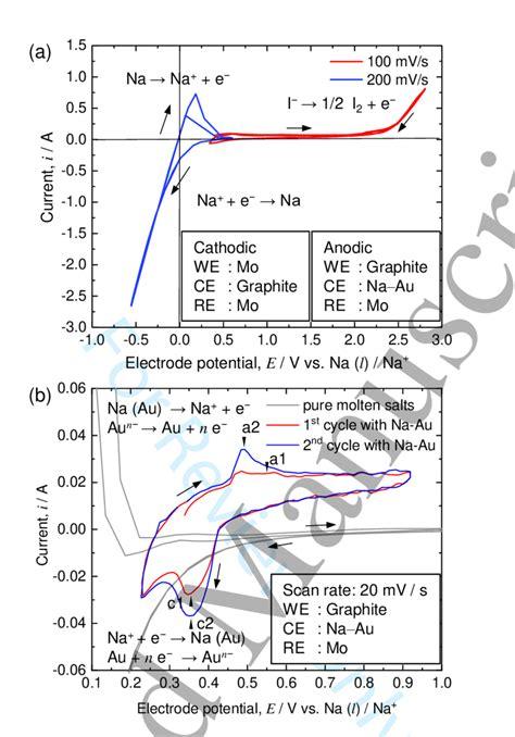 cyclic voltammograms measured  nacl nai   na au alloy   scientific diagram
