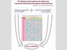 Chinese Gender Predictor 2019 Baby Calendar Updated