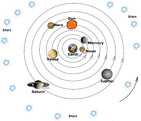 solar powered motion geocentric model perspectives on space
