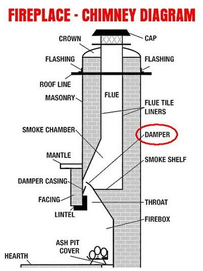 parts of a fireplace fireplace fills house with smoke what to check