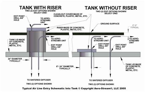 install a septic system tank solution