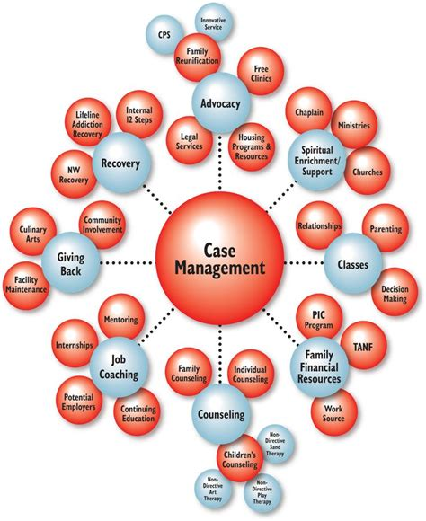 Best 25+ Case Manager Ideas On Pinterest Counseling