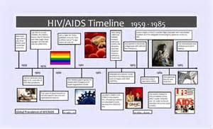 HIV AIDS History Timeline