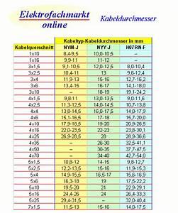 Kabeldurchmesser Berechnen : elektrofachmarkt online schellen halter clips nagelschellen 10 14 100 st ck ~ Themetempest.com Abrechnung