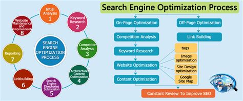 search engine optimization process seo marketing professional seo services easybranches