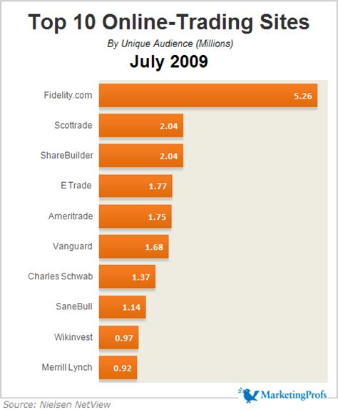 best trading website web top 10 trading july 2009