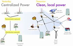 Why we should democratize the electricity system — part ...