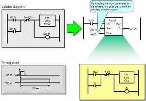 Step 7 Function Block Diagram