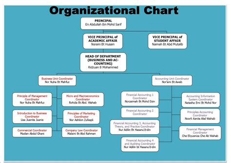 corporation bureau organizational chart for business and accounting department